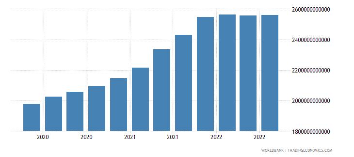 cayman islands 17_international debt securities nonbanks wb data