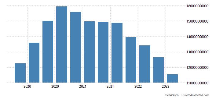 cayman islands 18_international debt securities short term wb data