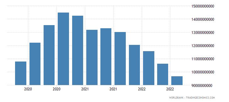cayman islands 19_intnl debt securities nonbanks short term wb data