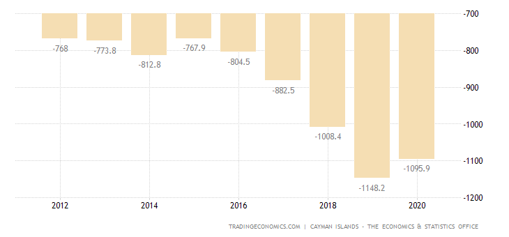 Cayman Islands Balance of Trade