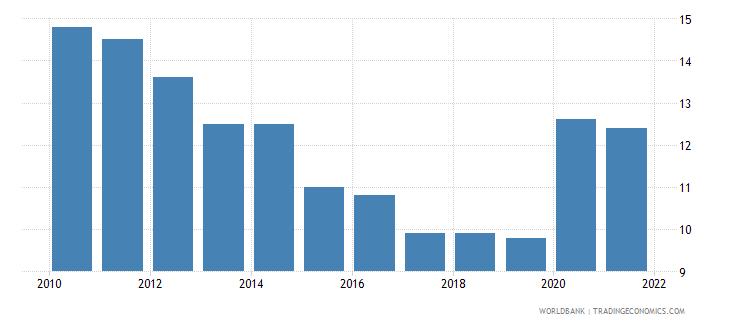 cayman islands birth rate crude per 1 000 people wb data