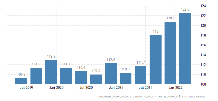 Cayman Islands Consumer Price Index Cpi
