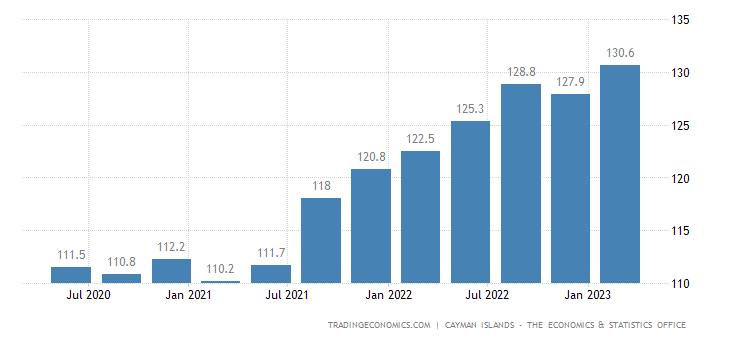 Cayman Islands Consumer Price Index Cpi