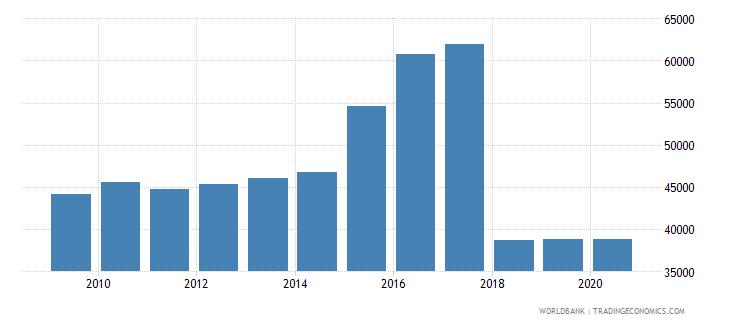 cayman islands container port traffic teu 20 foot equivalent units wb data