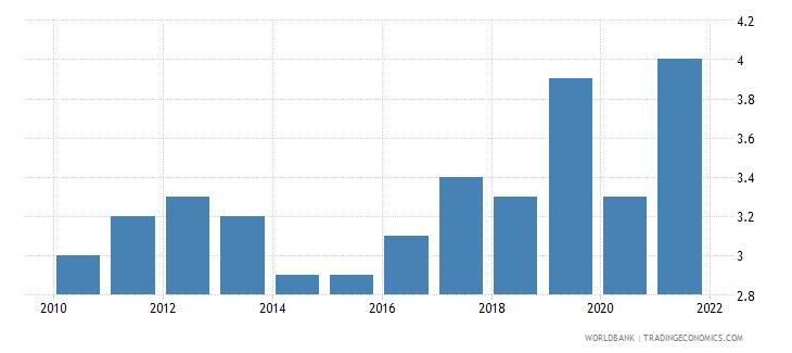 cayman islands death rate crude per 1 000 people wb data