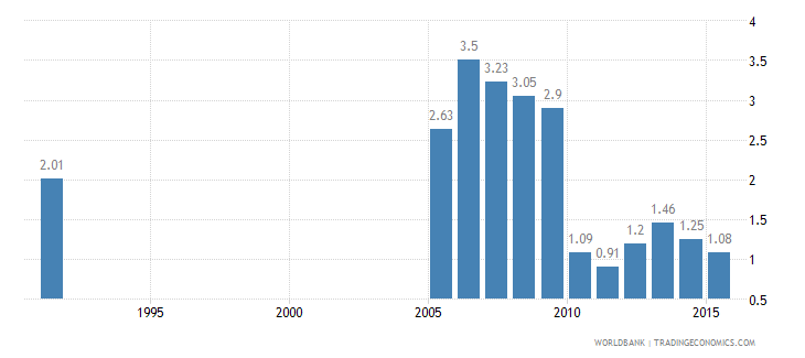 cayman islands employees agriculture male percent of male employment wb data
