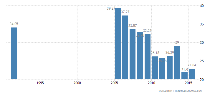 cayman islands employees industry male percent of male employment wb data