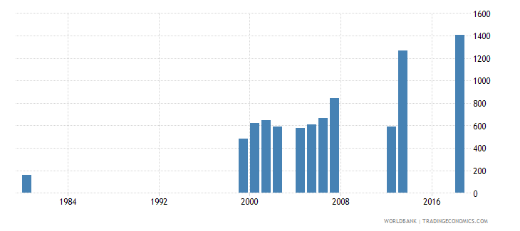 cayman islands enrolment in pre primary education both sexes number wb data