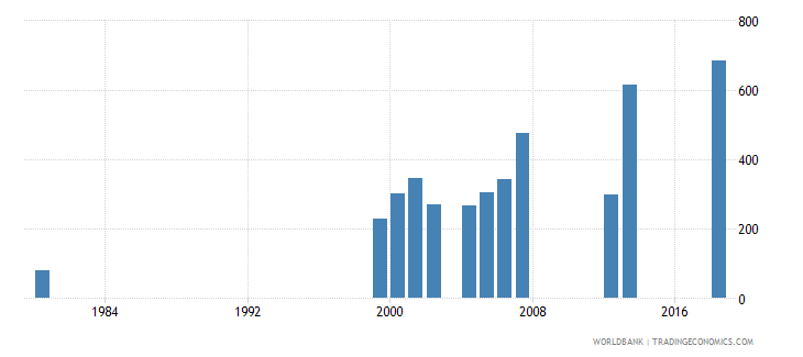cayman islands enrolment in pre primary education female number wb data
