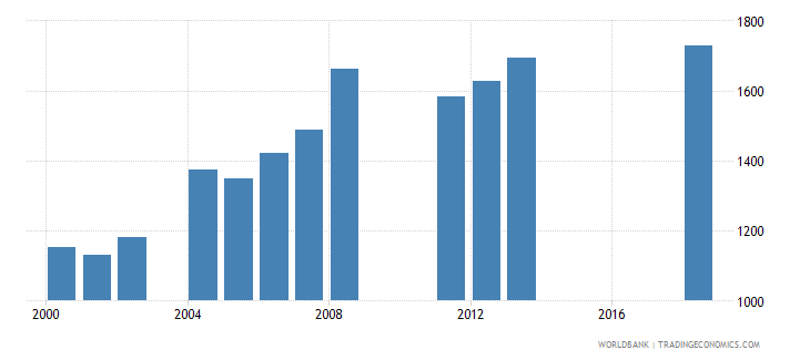 cayman islands enrolment in secondary general female number wb data