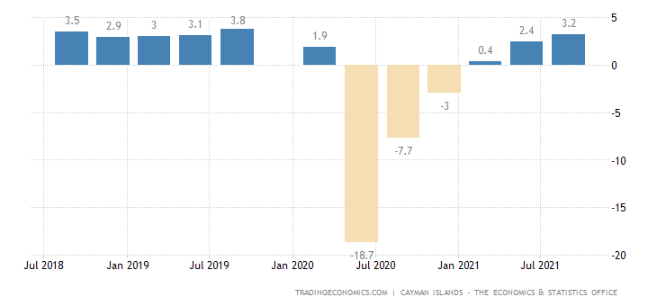 Cayman Islands GDP Annual Growth Rate