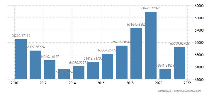 cayman islands gdp per capita constant lcu wb data