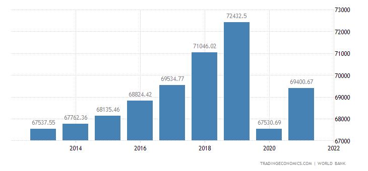 Cayman Islands GDP per capita PPP