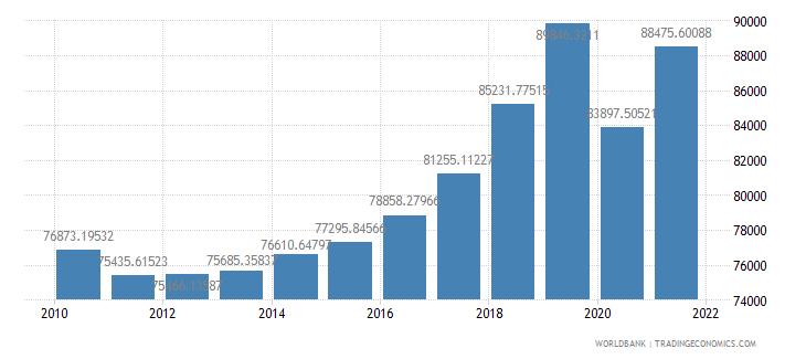 cayman islands gdp per capita us dollar wb data