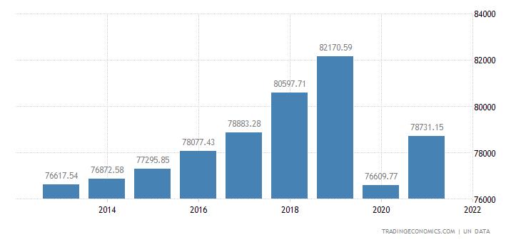 Cayman Islands GDP per capita
