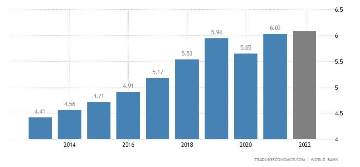 Cayman Islands GDP