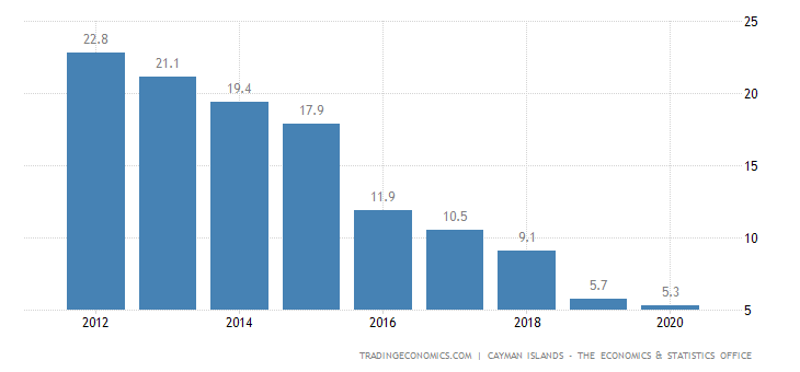 Cayman Islands Government Debt to GDP