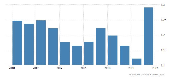 cayman islands government effectiveness estimate wb data