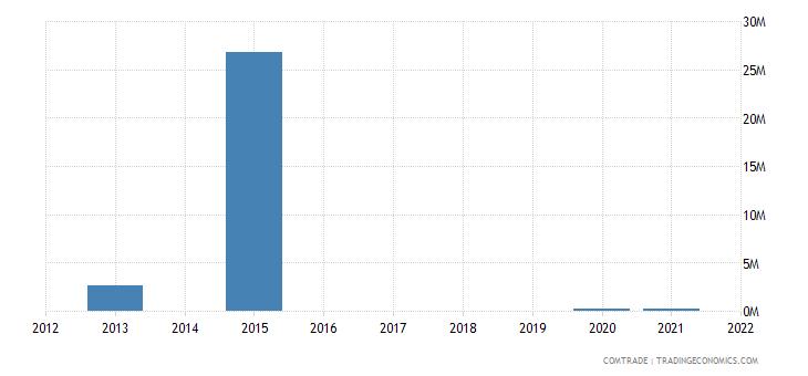 cayman islands imports bahamas