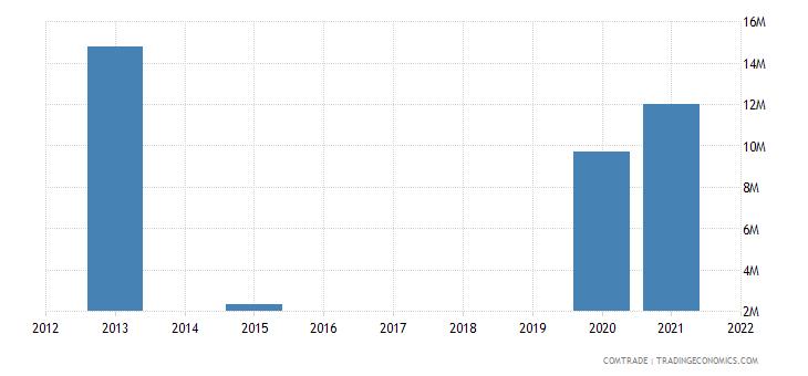 cayman islands imports canada