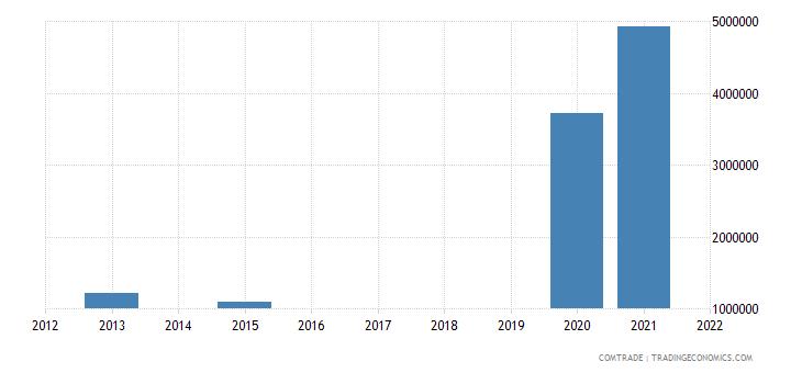 cayman islands imports india