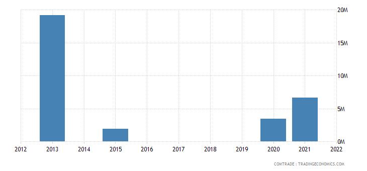 cayman islands imports italy