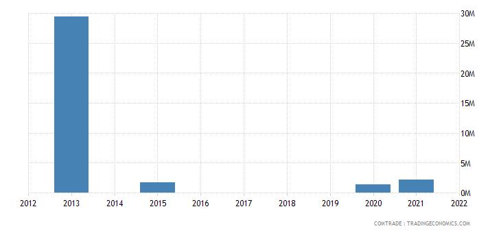 cayman islands imports netherlands