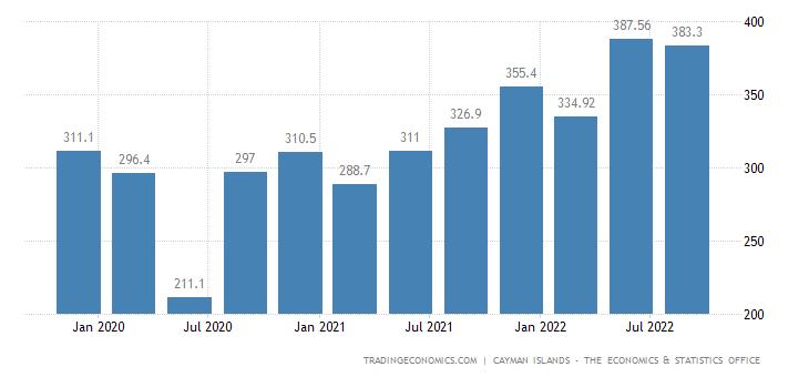 Cayman Islands Imports