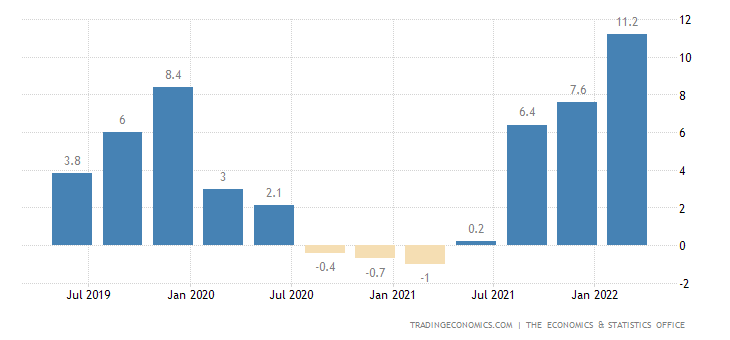 Cayman Islands Inflation Rate