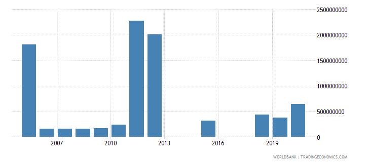cayman islands market capitalization of listed companies us dollar wb data