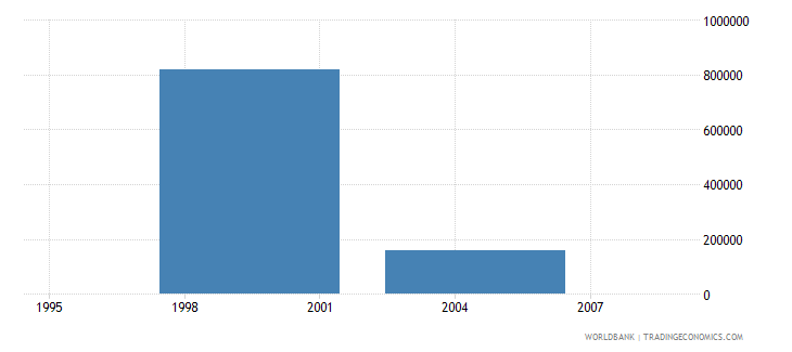 cayman islands net bilateral aid flows from dac donors france us dollar wb data