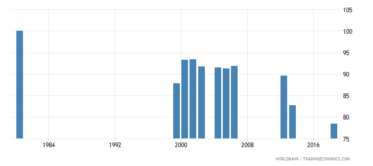 cayman islands percentage of enrolment in pre primary education in private institutions percent wb data