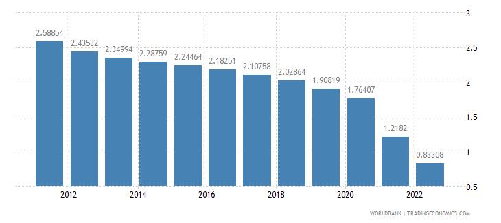 cayman islands population growth annual percent wb data