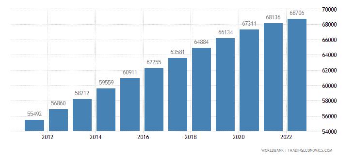 cayman islands population total wb data