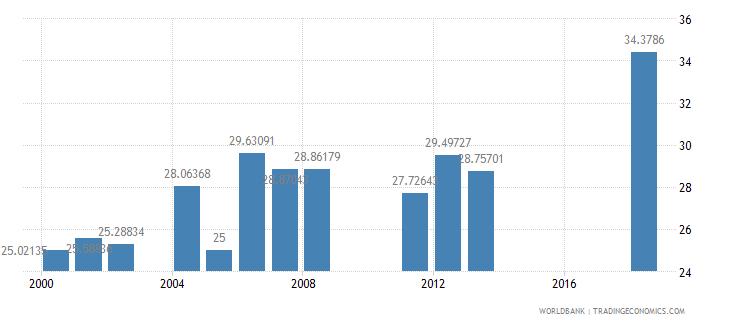 cayman islands school enrollment secondary private percent of total secondary wb data