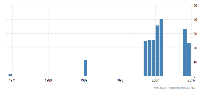 cayman islands uis percentage of population age 25 with a completed bachelors or equivalent degree isced 6 female wb data