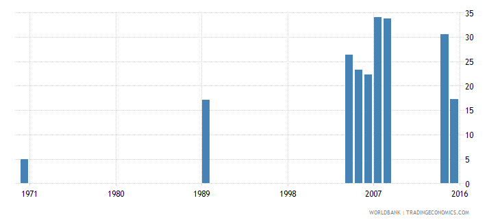 cayman islands uis percentage of population age 25 with a completed bachelors or equivalent degree isced 6 male wb data
