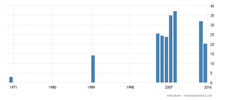 cayman islands uis percentage of population age 25 with a completed bachelors or equivalent degree isced 6 total wb data