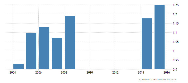 cayman islands uis percentage of population age 25 with at least a completed short cycle tertiary degree isced 5 or higher gender parity index wb data