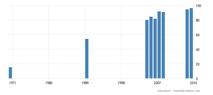 cayman islands uis percentage of population age 25 with at least completed lower secondary education isced 2 or higher female wb data