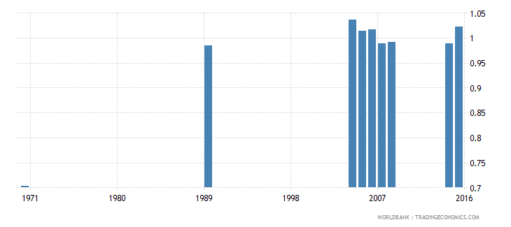 cayman islands uis percentage of population age 25 with at least completed lower secondary education isced 2 or higher gender parity index wb data