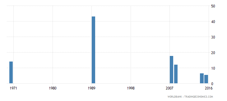 cayman islands uis percentage of population age 25 with completed lower secondary education female wb data