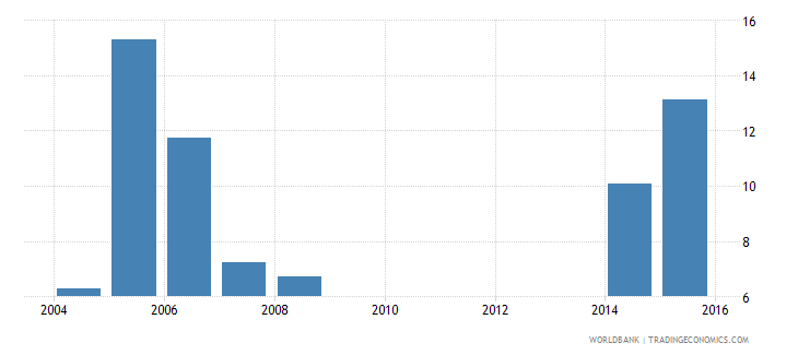 cayman islands uis percentage of population age 25 with completed post secondary education female wb data