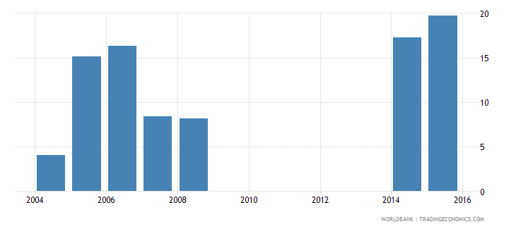 cayman islands uis percentage of population age 25 with completed post secondary education male wb data