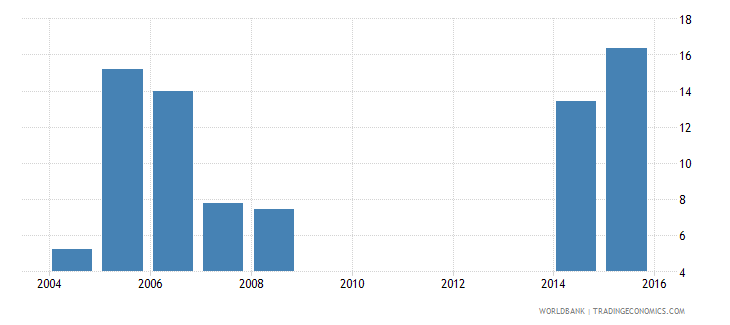 cayman islands uis percentage of population age 25 with completed post secondary education total wb data
