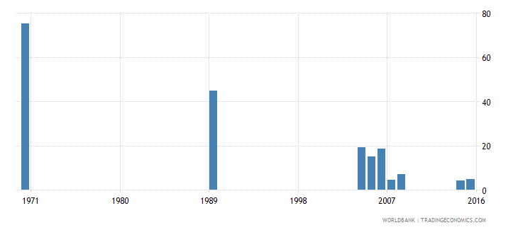 cayman islands uis percentage of population age 25 with completed primary education male wb data
