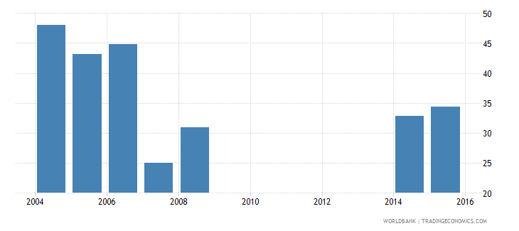 cayman islands uis percentage of population age 25 with completed upper secondary education female wb data