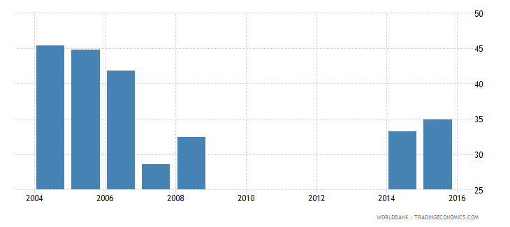 cayman islands uis percentage of population age 25 with completed upper secondary education male wb data