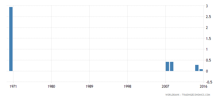 cayman islands uis percentage of population age 25 with no schooling male wb data