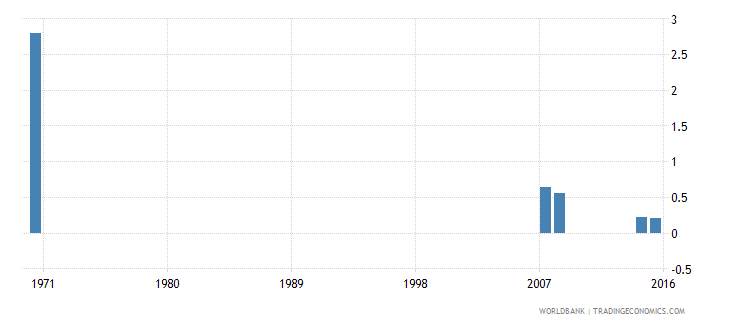 cayman islands uis percentage of population age 25 with no schooling total wb data